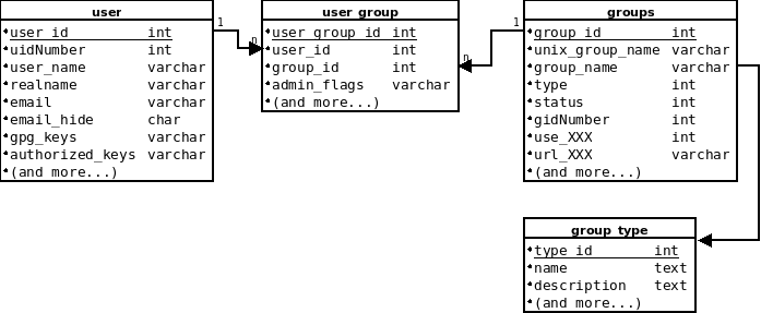 savannah-database-groups-and-users.png